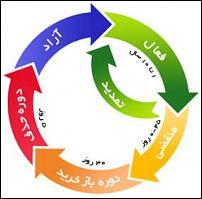 انقضاء دامنه-iccan-domain-life-cycle-jpg