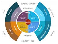 5 راه موثر ترکیب بازاریابی محتوا و سئو-content-marketing-seo-combination-ways-jpg