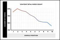 آموزش سئو محتوای تولید شده توسط کاربر-average-word-count-google-first-page-result-jpg